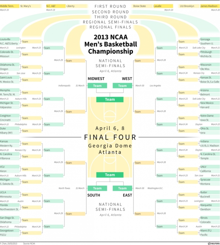 Ncaa 2013 Mens Basketball Tournament Tv Schedule Game Times