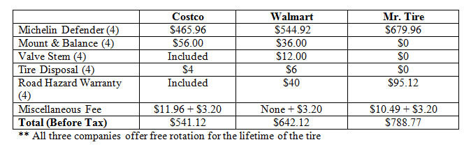 costco vs. walmart tires – which is cheaper?
